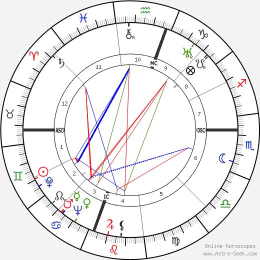Francisco Marto birth chart, Francisco Marto astro natal horoscope, astrology