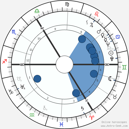 Frédéric Jean Emile Anspach horoscope, astrology, sign, zodiac, date of birth, instagram