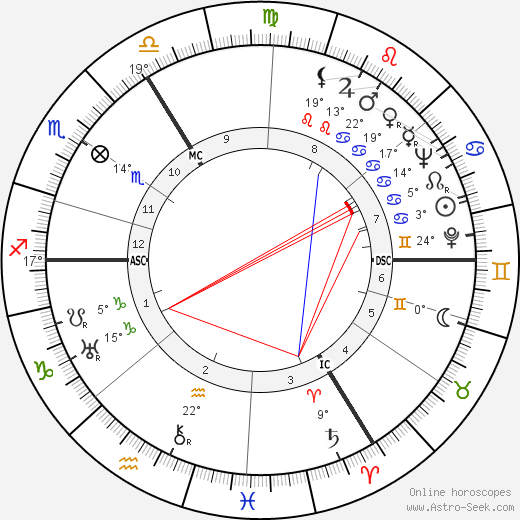 Frédéric Jean Emile Anspach birth chart, biography, wikipedia 2020, 2021