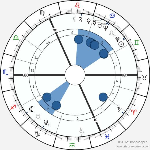George Edmond Crombie wikipedia, horoscope, astrology, instagram