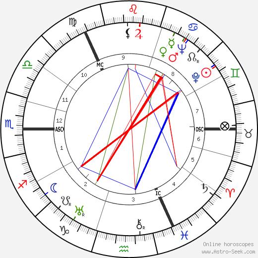 George Edmond Crombie день рождения гороскоп, George Edmond Crombie Натальная карта онлайн