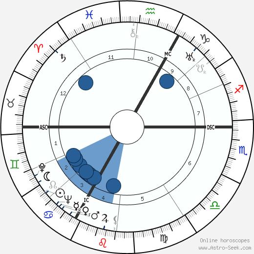 Heinz Moog wikipedia, horoscope, astrology, instagram
