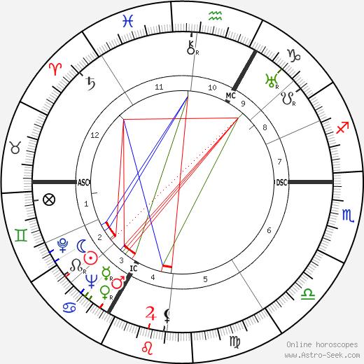 Heinz Moog день рождения гороскоп, Heinz Moog Натальная карта онлайн