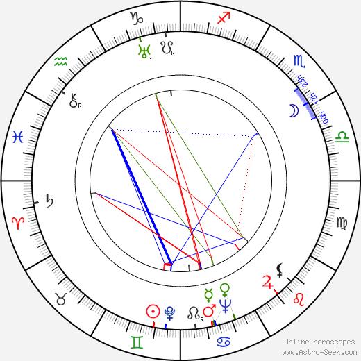 Jack Pollexfen astro natal birth chart, Jack Pollexfen horoscope, astrology