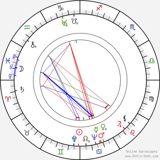 Martta Kontula день рождения гороскоп, Martta Kontula Натальная карта онлайн