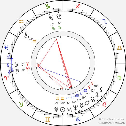 Paul Misraki birth chart, biography, wikipedia 2019, 2020