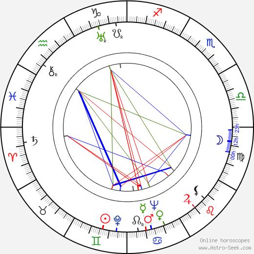 Percy Faith astro natal birth chart, Percy Faith horoscope, astrology