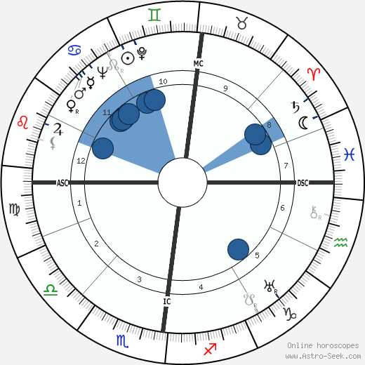 Pierre Dufau wikipedia, horoscope, astrology, instagram