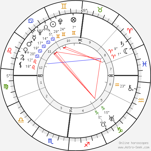 Pierre Dufau birth chart, biography, wikipedia 2018, 2019