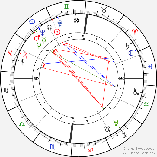 Pierre Dufau astro natal birth chart, Pierre Dufau horoscope, astrology