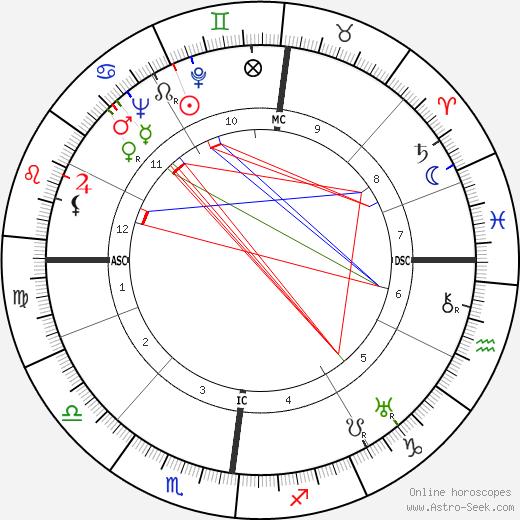 Pierre Dufau birth chart, Pierre Dufau astro natal horoscope, astrology