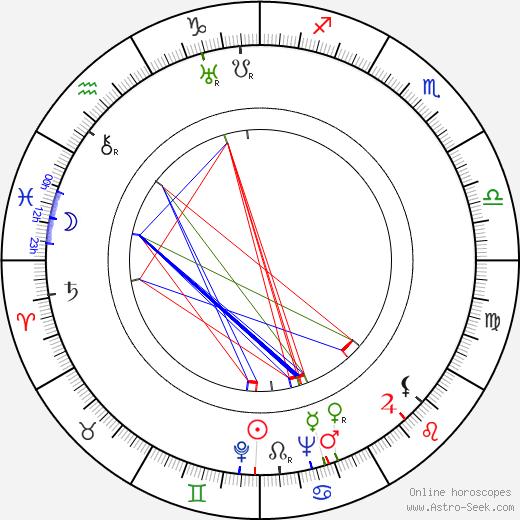 Rolf Husberg tema natale, oroscopo, Rolf Husberg oroscopi gratuiti, astrologia