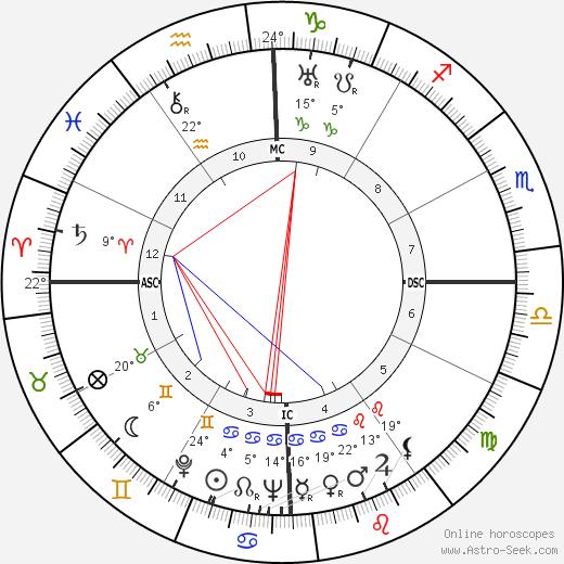 Salvador Allende Биография в Википедии 2020, 2021