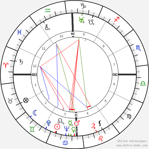 Сальвадор Альенде Salvador Allende день рождения гороскоп, Salvador Allende Натальная карта онлайн