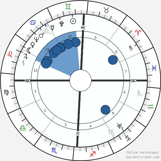 Streeter Stuart wikipedia, horoscope, astrology, instagram