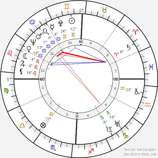 Streeter Stuart birth chart, biography, wikipedia 2020, 2021