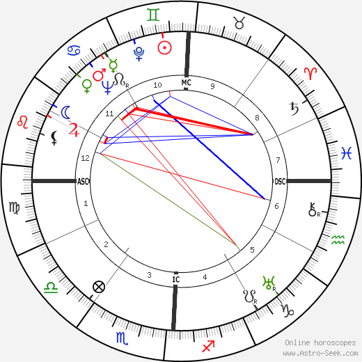 Streeter Stuart birth chart, Streeter Stuart astro natal horoscope, astrology
