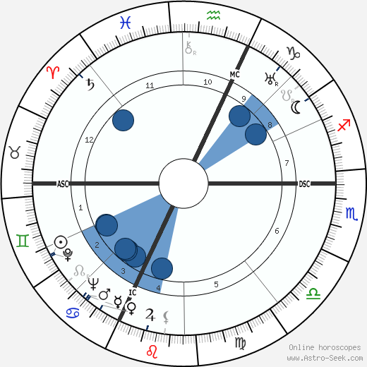 Vera Atkins horoscope, astrology, sign, zodiac, date of birth, instagram