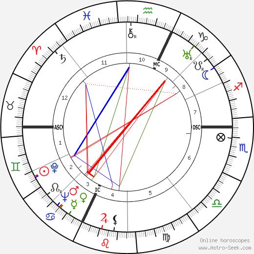 Vera Atkins день рождения гороскоп, Vera Atkins Натальная карта онлайн