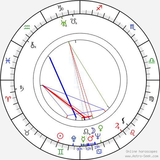 Vera Lindby birth chart, Vera Lindby astro natal horoscope, astrology