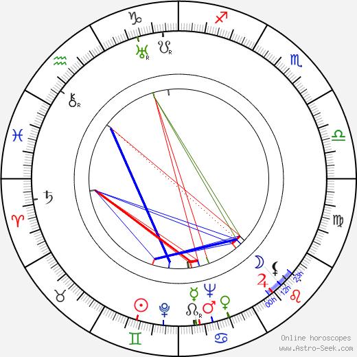 Zdeněk Bittl birth chart, Zdeněk Bittl astro natal horoscope, astrology