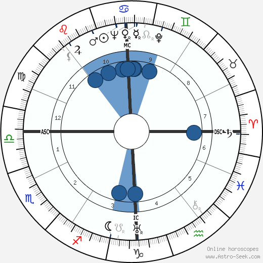 Alain Cuny wikipedia, horoscope, astrology, instagram