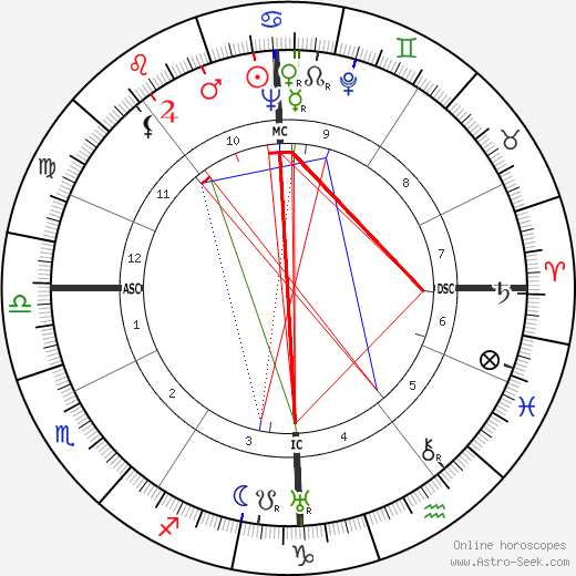 Alain Cuny birth chart, Alain Cuny astro natal horoscope, astrology