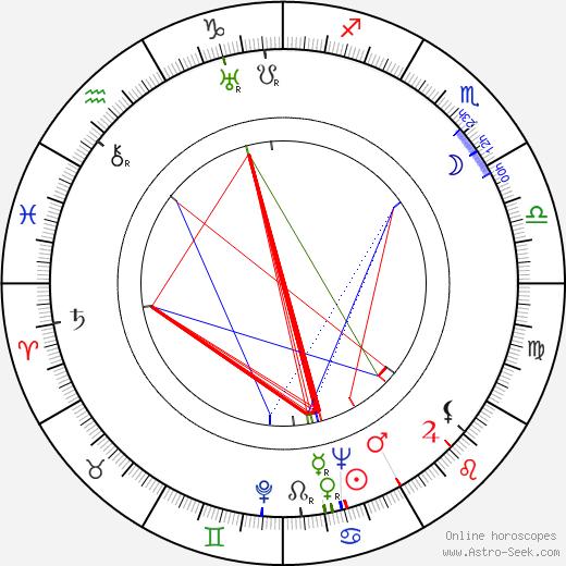 Almos Maattola tema natale, oroscopo, Almos Maattola oroscopi gratuiti, astrologia