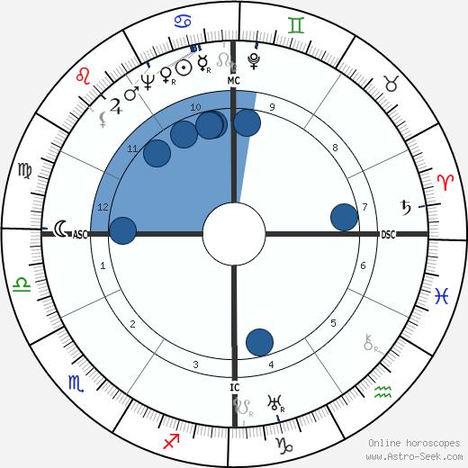 Dana McLean Greeley wikipedia, horoscope, astrology, instagram
