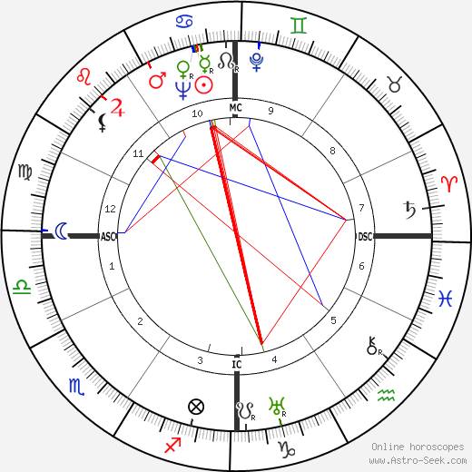 Dana McLean Greeley astro natal birth chart, Dana McLean Greeley horoscope, astrology