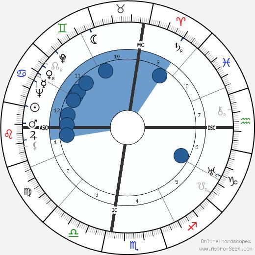 Elio Vittorini wikipedia, horoscope, astrology, instagram