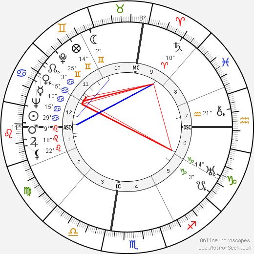 Elio Vittorini birth chart, biography, wikipedia 2019, 2020