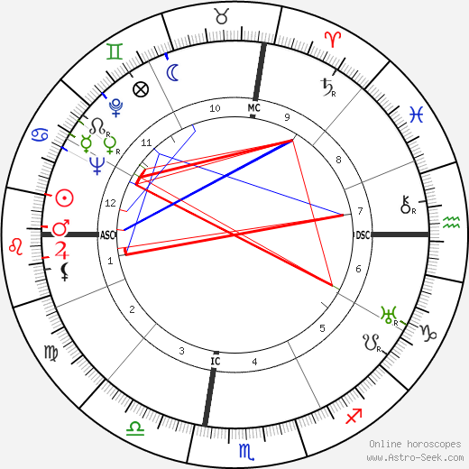 Elio Vittorini astro natal birth chart, Elio Vittorini horoscope, astrology