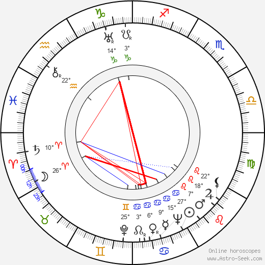 Emerich Gabzdyl birth chart, biography, wikipedia 2019, 2020