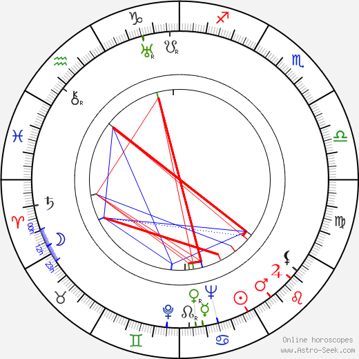 Emerich Gabzdyl astro natal birth chart, Emerich Gabzdyl horoscope, astrology