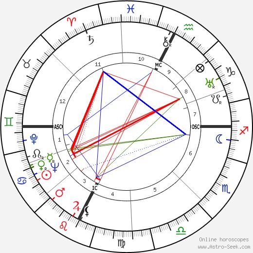 Evi Maltagliati tema natale, oroscopo, Evi Maltagliati oroscopi gratuiti, astrologia