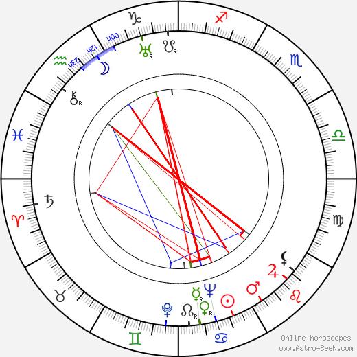 George Sherman birth chart, George Sherman astro natal horoscope, astrology
