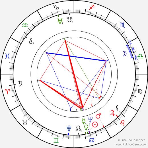 Gerbert Rappaport tema natale, oroscopo, Gerbert Rappaport oroscopi gratuiti, astrologia