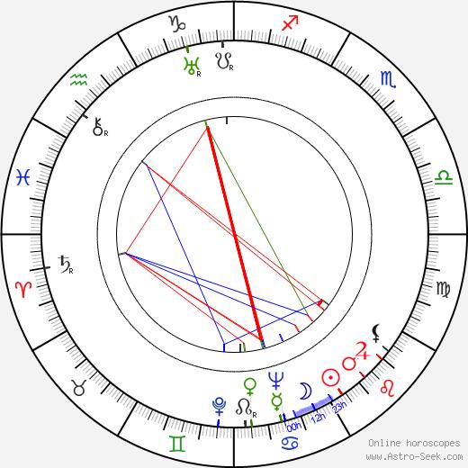 Gustav Hrdlička tema natale, oroscopo, Gustav Hrdlička oroscopi gratuiti, astrologia
