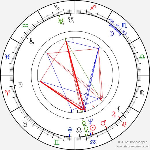 Harald Reinl birth chart, Harald Reinl astro natal horoscope, astrology