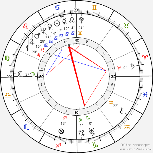 Henri Comte Orleans birth chart, biography, wikipedia 2018, 2019