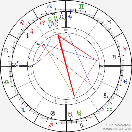 Henri Comte Orleans tema natale, oroscopo, Henri Comte Orleans oroscopi gratuiti, astrologia