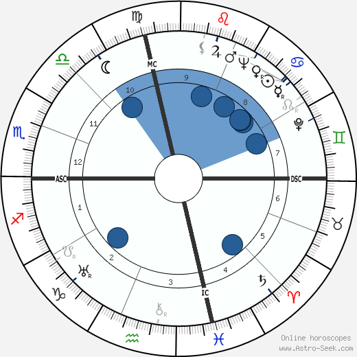 J. Periam Danton wikipedia, horoscope, astrology, instagram
