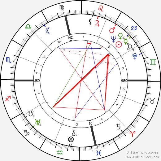 J. Periam Danton astro natal birth chart, J. Periam Danton horoscope, astrology