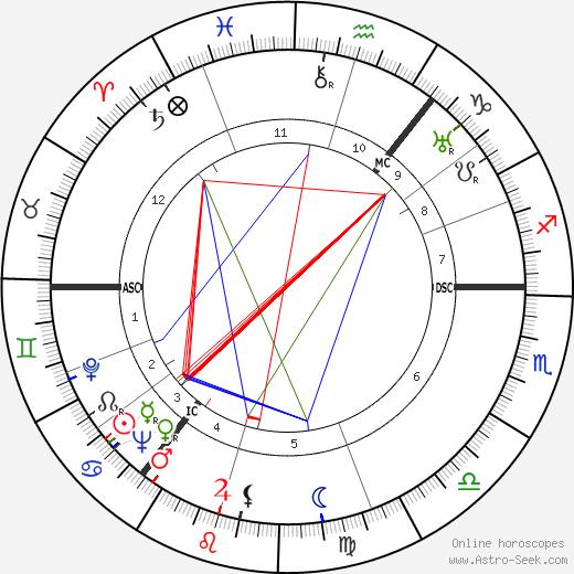 Джеймс Гамильтон James Hamilton день рождения гороскоп, James Hamilton Натальная карта онлайн