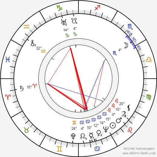 Jan Kučera birth chart, biography, wikipedia 2019, 2020