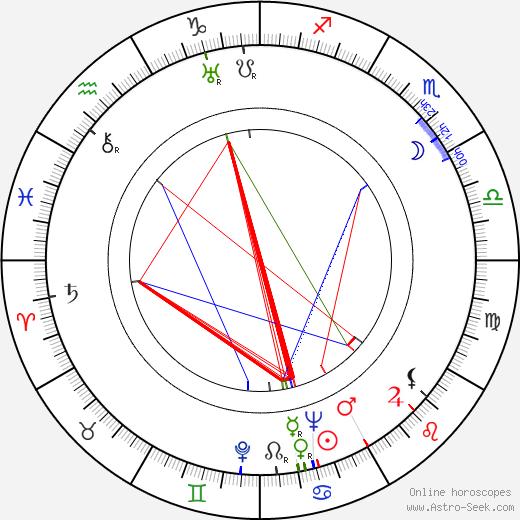 Jan Kučera astro natal birth chart, Jan Kučera horoscope, astrology