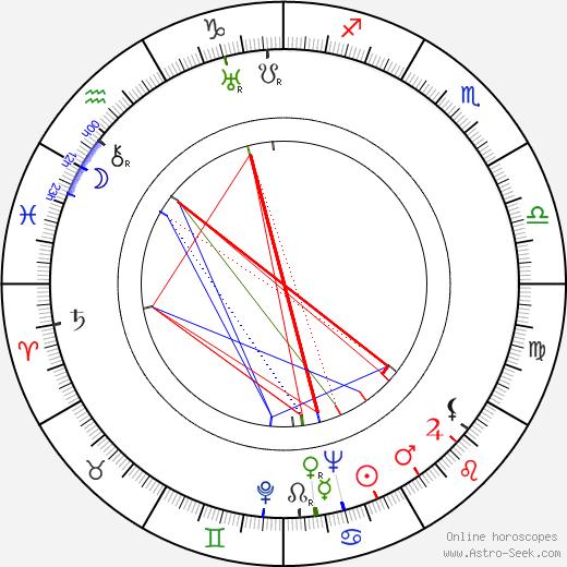 Kamil Blahovec tema natale, oroscopo, Kamil Blahovec oroscopi gratuiti, astrologia