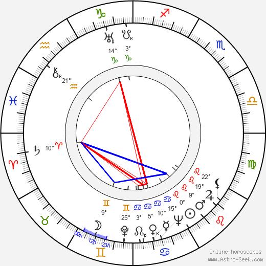 Karl Swenson birth chart, biography, wikipedia 2018, 2019