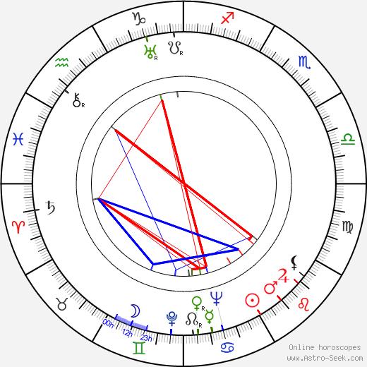 Karl Swenson astro natal birth chart, Karl Swenson horoscope, astrology